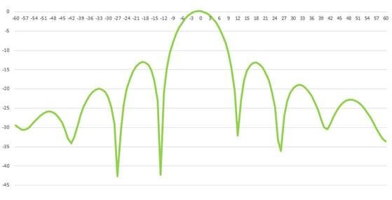 Reference Beamforming Pattern from Orbis Systems