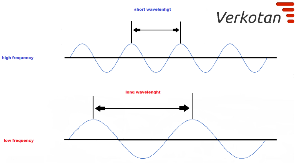 Radio wave illustration