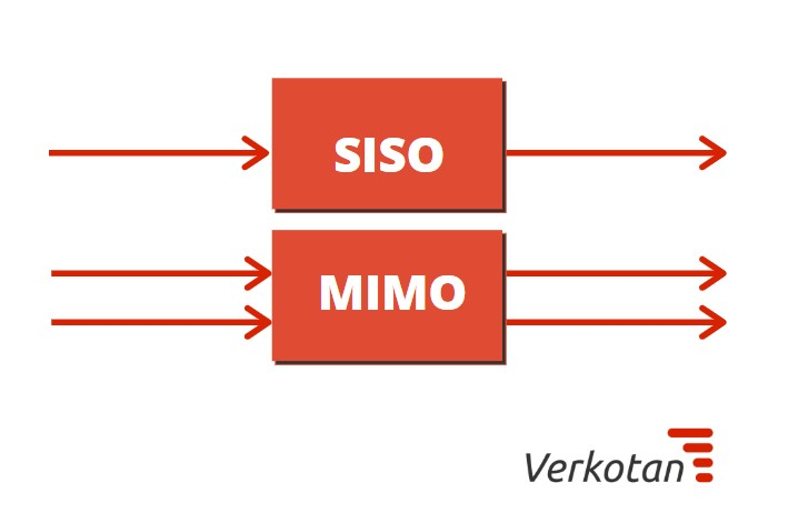 siso and mimo technology to measure wireless performance