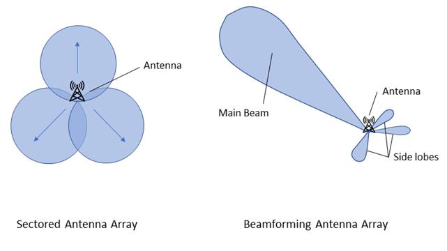 Beamforming differences between antennas