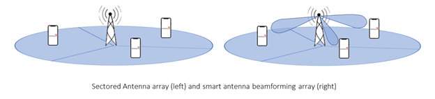 Sectored and Smart antenna array image