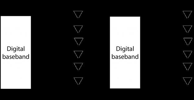 Analog vs Digital beamforming