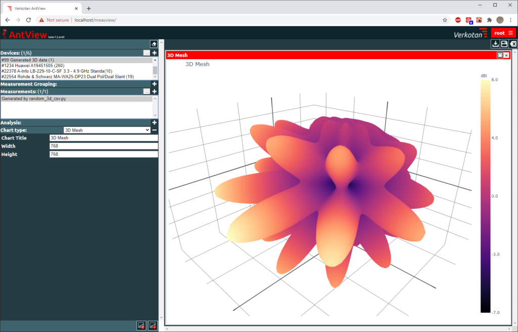 Antenna Pattern Analysis Tool AntView® gives accurate 3D antenna patterns